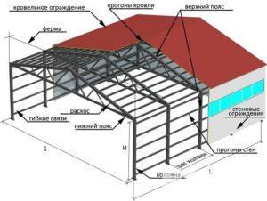 Легкие стальные тонкостенные конструкции